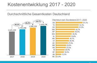 Kostenanalyse Pflege 2020 -Durchschnittliche Gesamtkosten in Pflegeheimen Deutschland