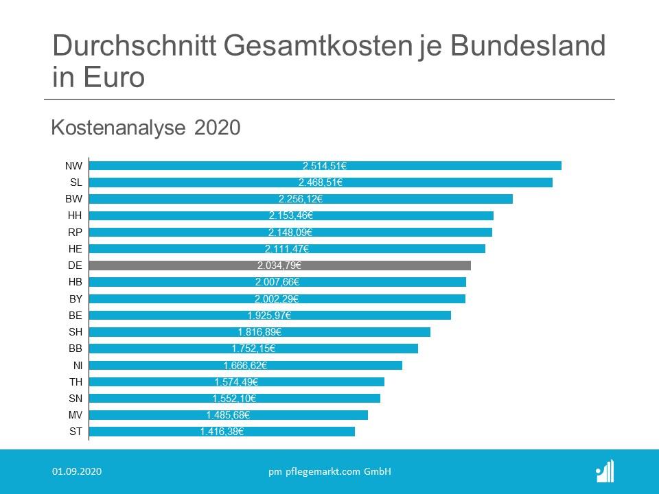 Kostenanalyse Pflege 2020 - Durchschnittliche Gesamtkosten in Pflegeheimen je Bundesland