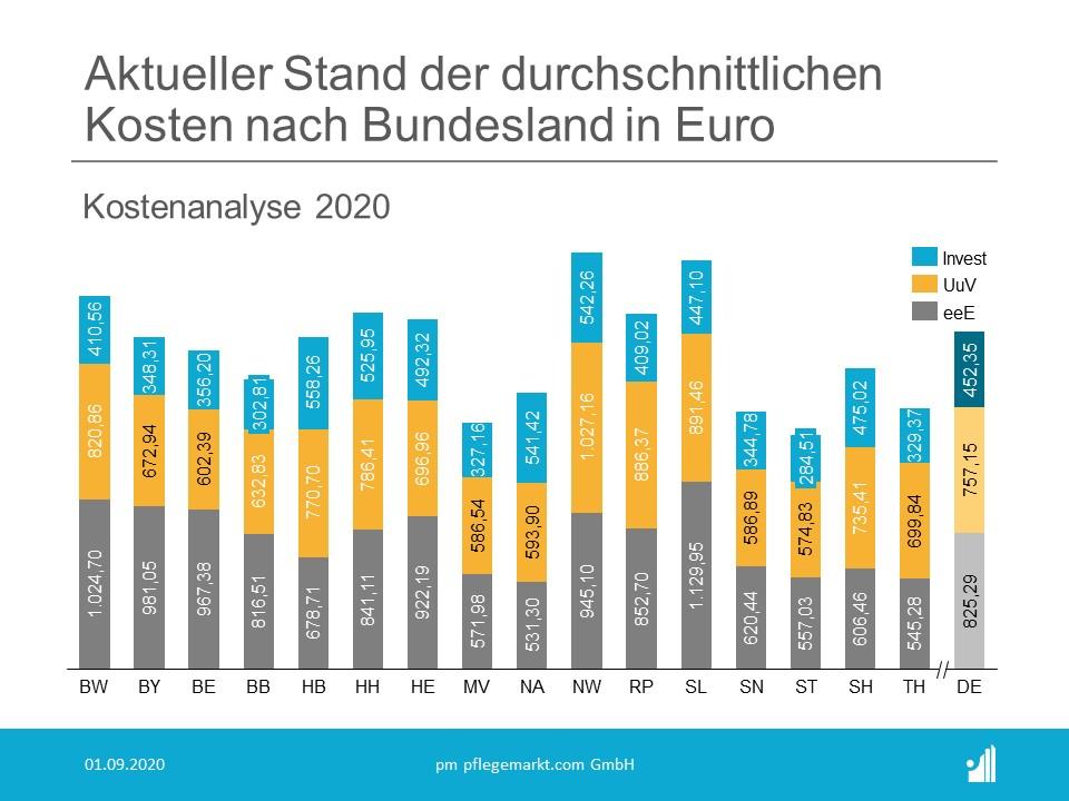 Kostenanalyse Pflege 2020 - Kosten von Pflegeheimen nach Bundesland