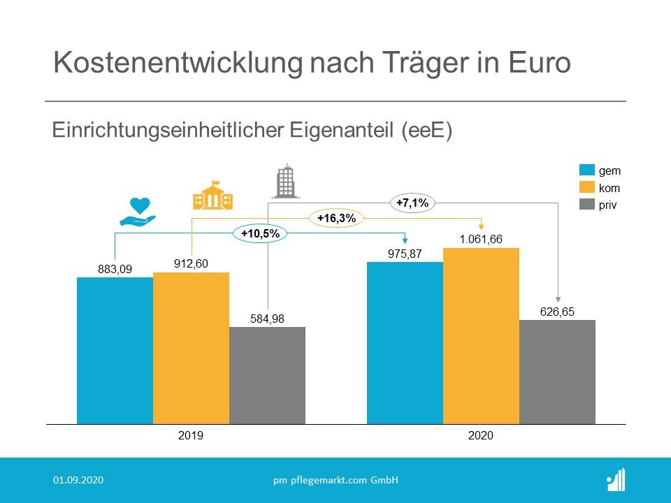 Kostenanalyse Pflege 2020 - Kostenentwicklung nach Traegerart EEE