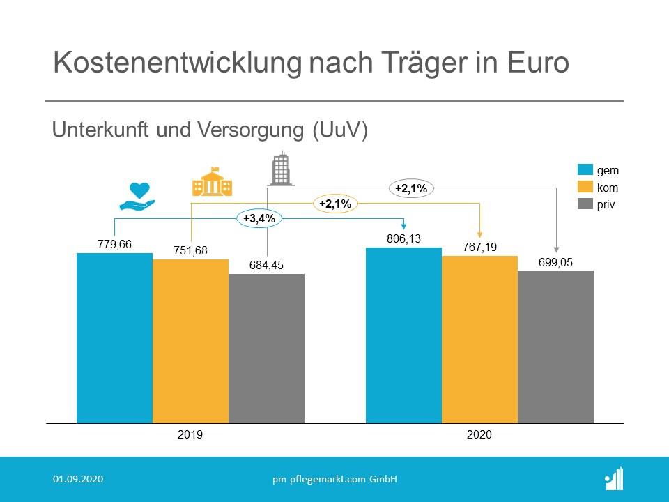 Kostenanalyse Pflege 2020 - Kostenentwicklung nach Traegerart UuV