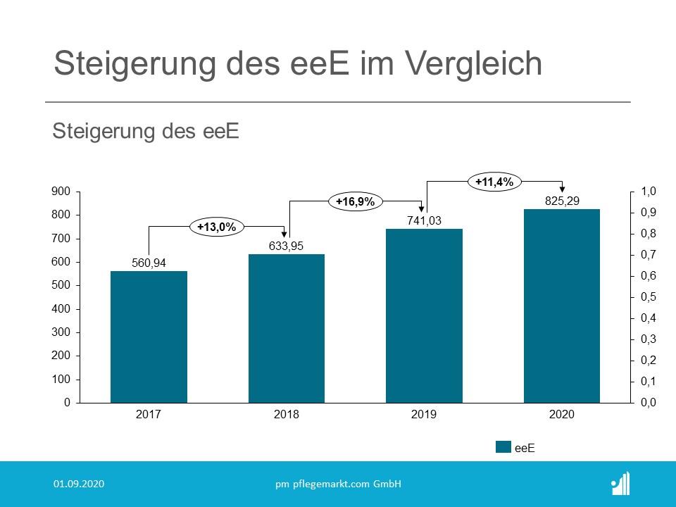 Kostenanalyse Pflege 2020 - Steigerung des EEE im Vergleich