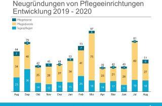 Neugründungen Gründungsradar August 2020