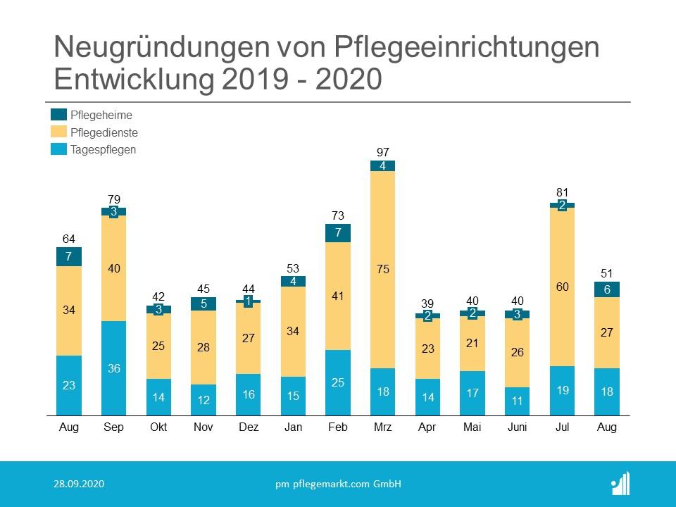 Gründungsradar Neugründungen August 2020