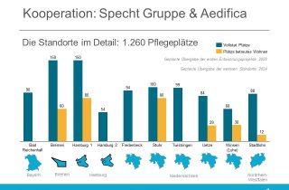 Specht Gruppe und Aedifica mit neuer Kooperationsvereinbarung