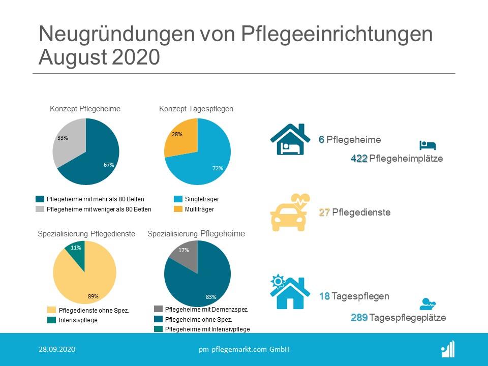 Gründungsradar August 2020 - Spezialisierung