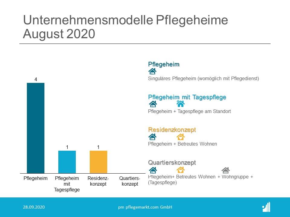 Gründungsradar August 2020 - Unternehmensmodelle Pflegeheime