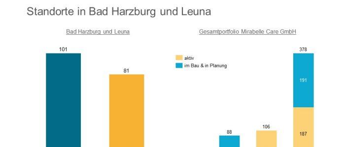 Carestone baut für Mirabelle Care in Leuna und Bad Harzburg