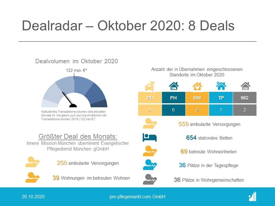 Dealradar Oktober 2020