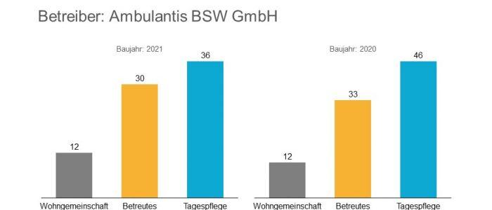 Deutsches Family Office übernimmt Immobilien in Oldenburg von Ambulantis