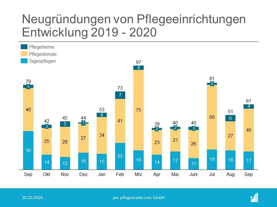 Gründungsradar Neugründungen September 2020