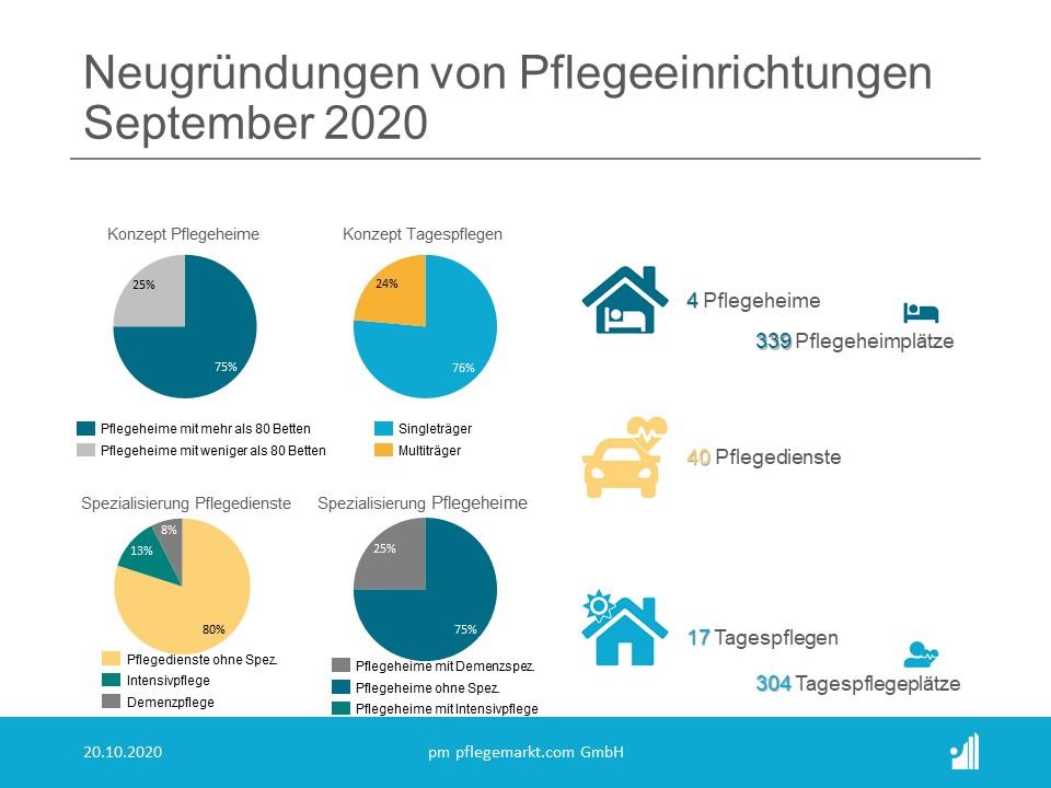 Gründungsradar Spezialisierungen September 2020