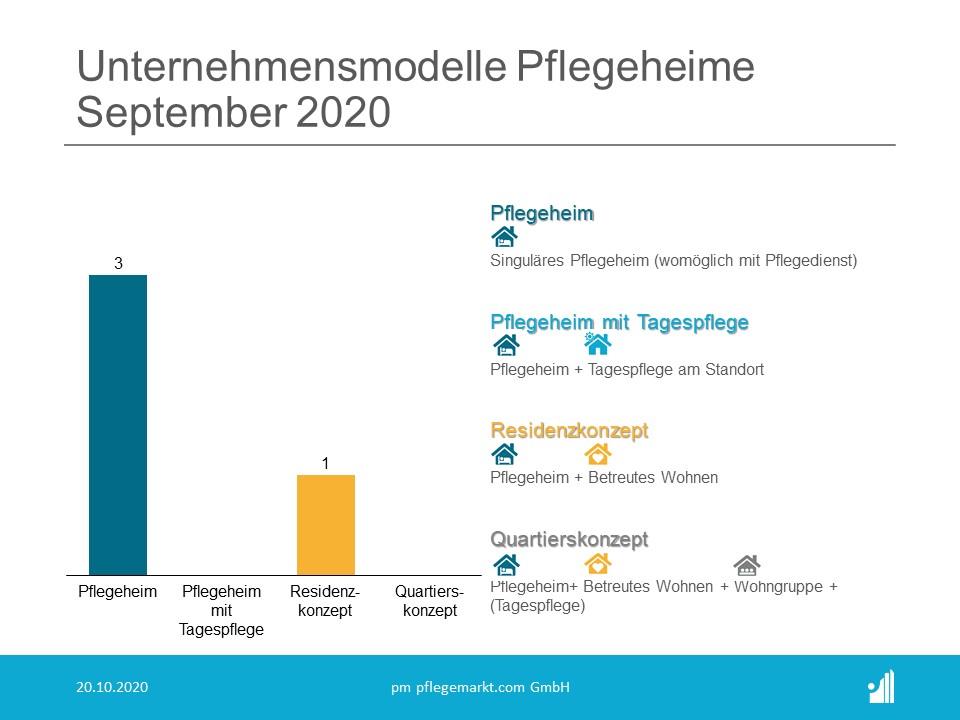 Gründungsradar Unternehmensmodelle Pflegeheime September 2020