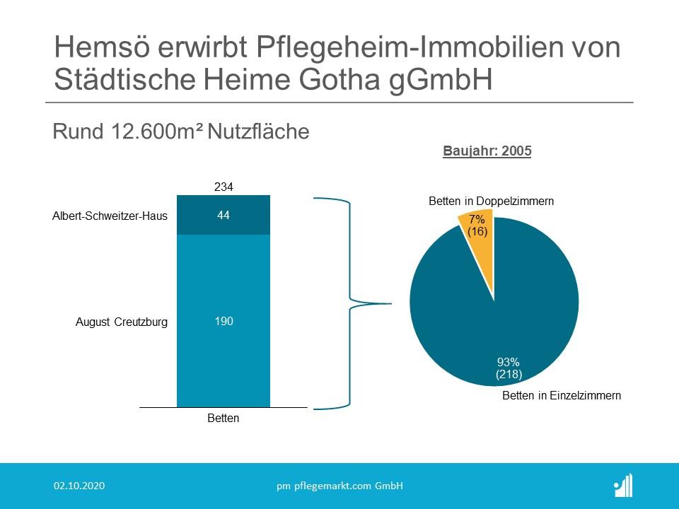 Hemsö erwirbt Pflegeheim in Gotha