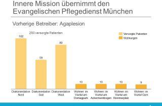 Innere Mission übernimmt Evangelischen Pflegedienst