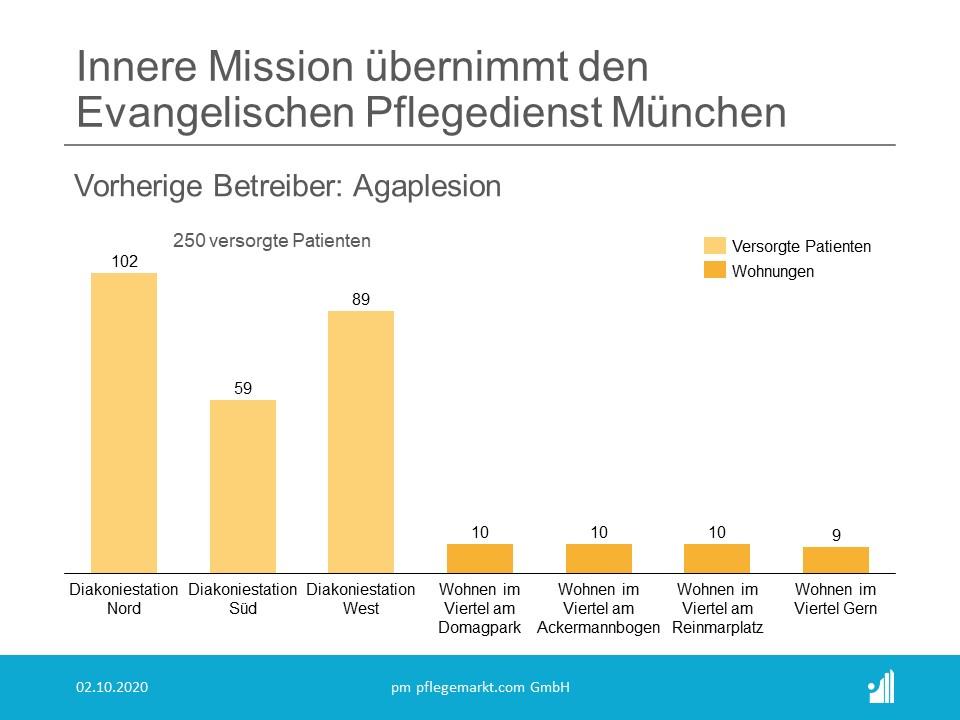 Innere Mission übernimmt Evangelischen Pflegedienst München