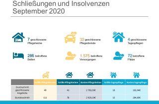 Löschradar Grafik September 2020