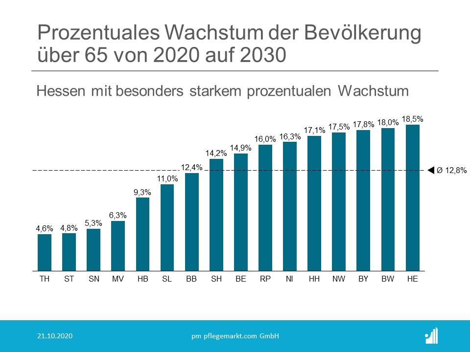 Pflegebedarfsprognose - Bevölkerungswachstum Deutschland 2020 auf 2030