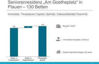 Threestones Capital Volkssolidarität Seniorenresidenz Am Goetheplatz
