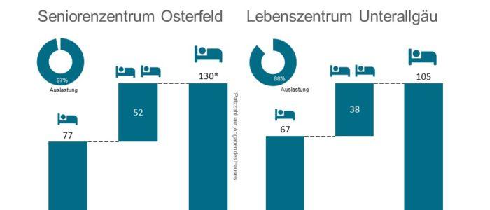 Carestone kauft Lebenszentrum Ottobeuren und Seniorenzentrum Osterfeld