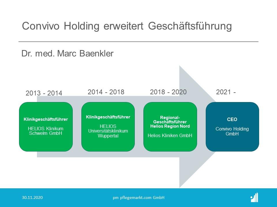 Dr. Marc Baenkler wird ab 2021 CEO bei Convivo