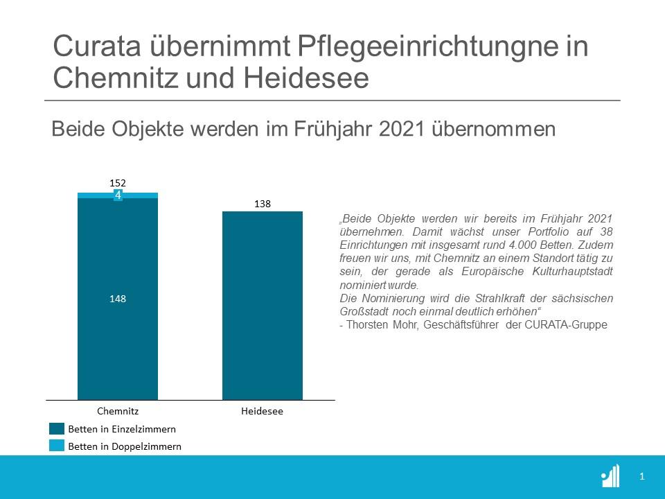 Curata, einer der größten Betreiber von Pflegeinrichtungen, übernimmt im Frühjahr 2021 je eine Pflegeeinrichtung in Chemnitz und Heidesee.