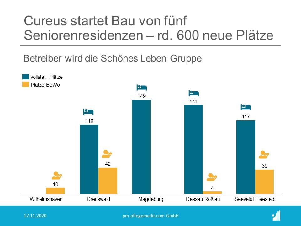 Die auf die Entwicklung von Systempflegeimmobilien spezialisierte Cureus GmbH hat seit Beginn des vierten Quartals 2020 mit dem Bau von fünf Seniorenresidenzen begonnen