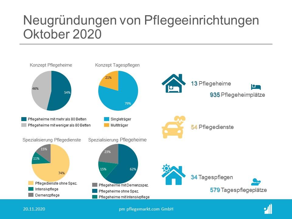 Gründungsradar Spezialisierungen Oktober 2020
