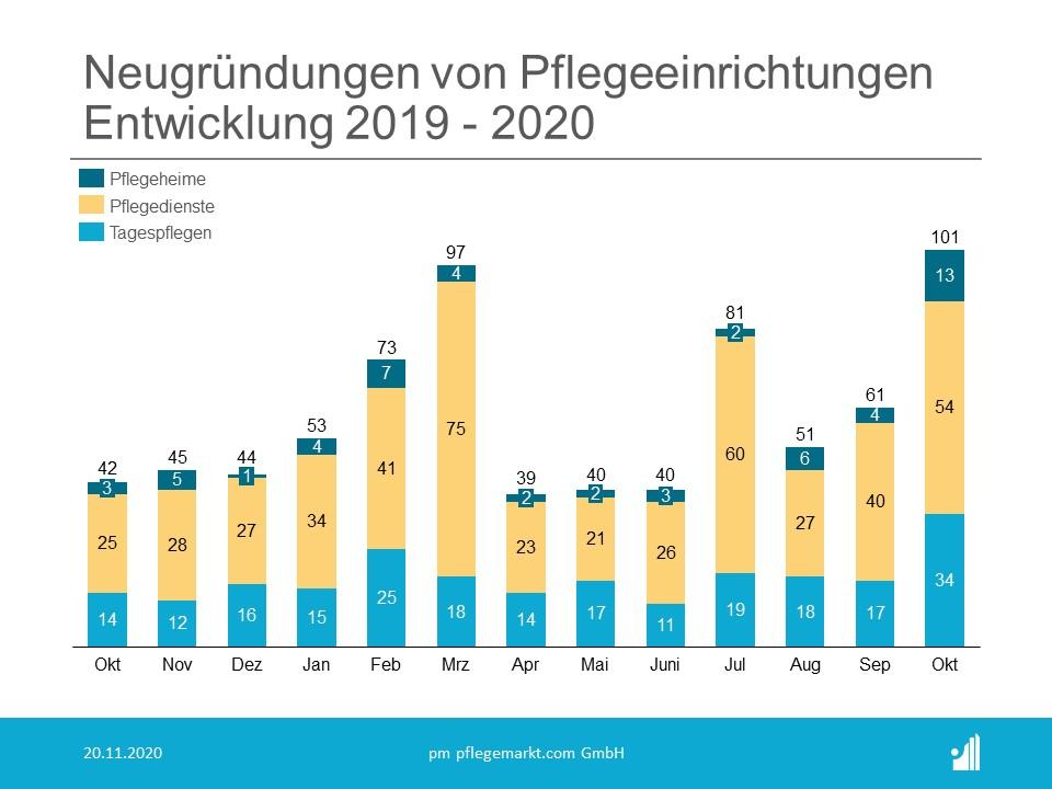 Gründungsradar Neugründungen Oktober 2020