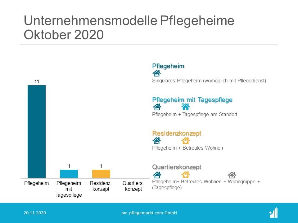 Gründungsradar Unternehmensmodelle Pflegeheime Oktober 2020
