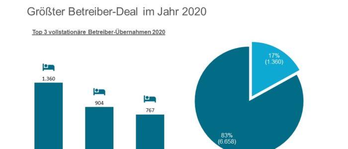 Römergarten größter Deal des Jahres