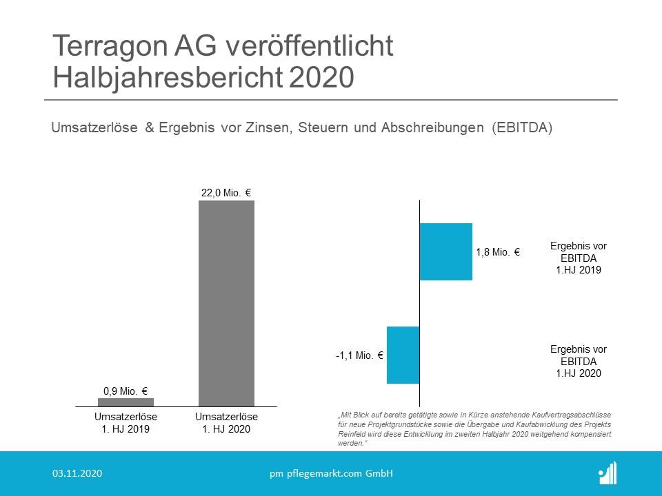 Terragon Umsatz & EBITDA