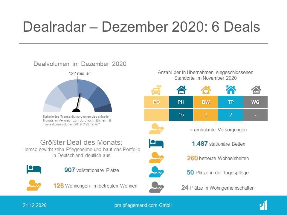 Dealradar Dezember 2020
