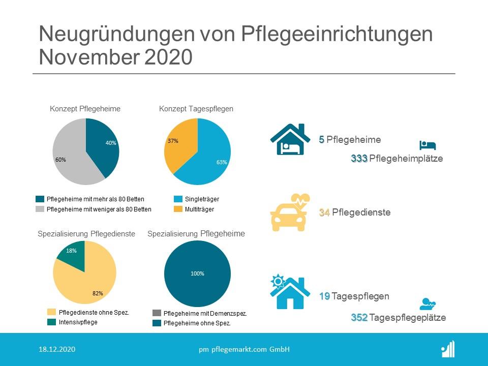 Gründungsradar Spezialisierungen November 2020