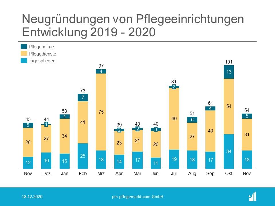 Gründungsradar Neugründungen November 2020