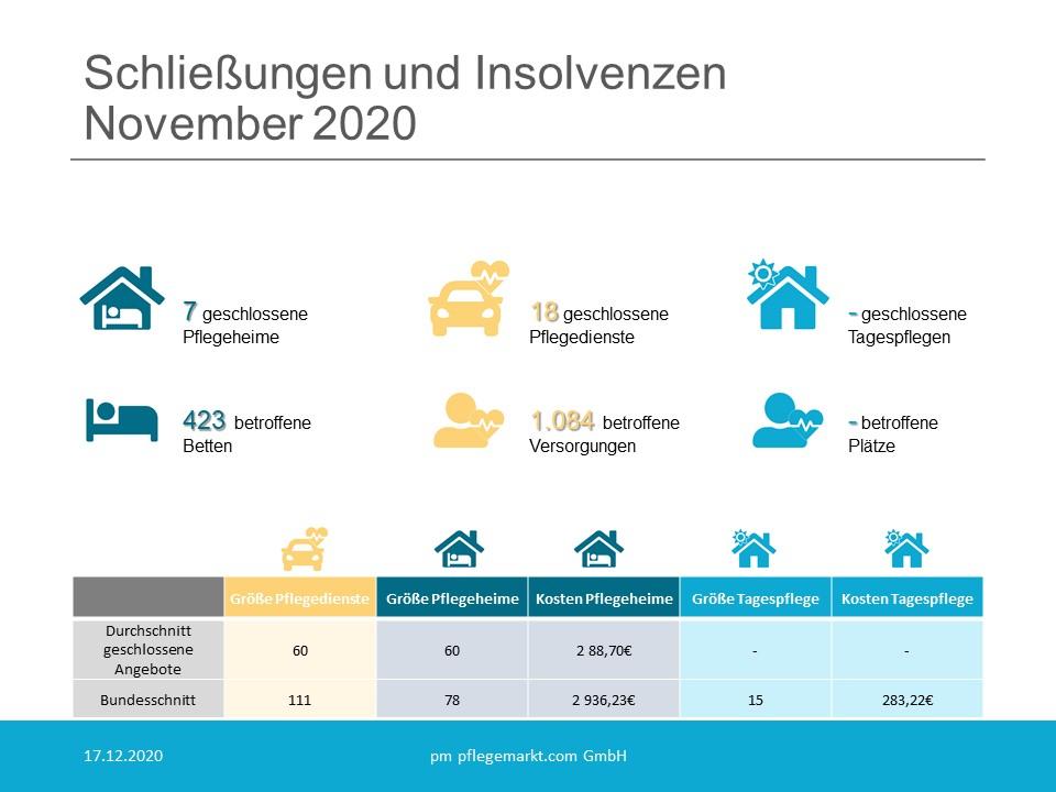 Löschradar Grafik November 2020