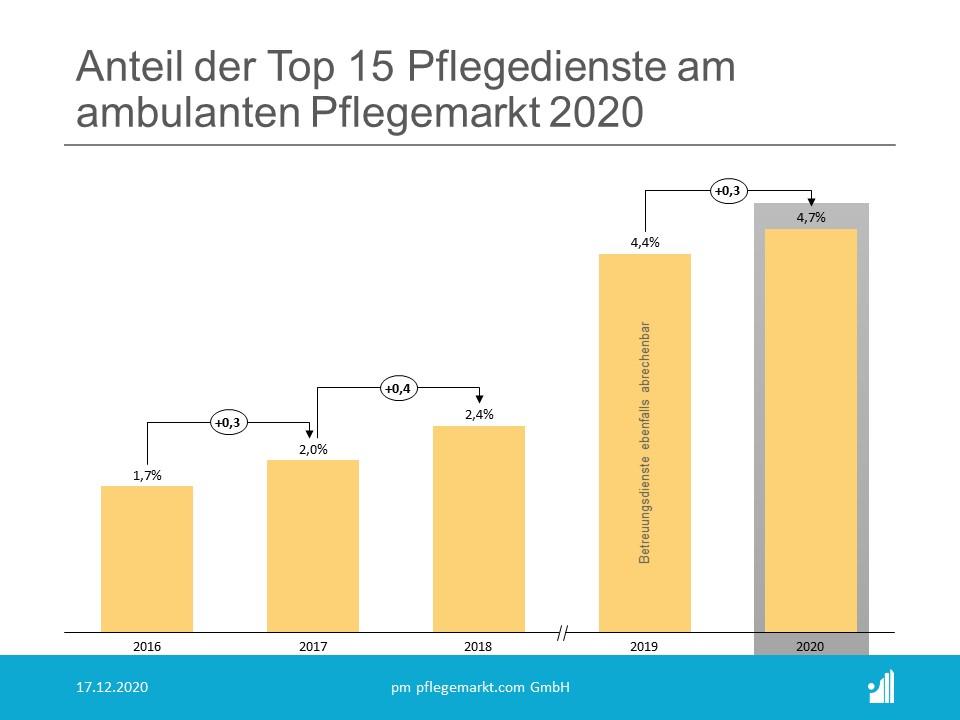 Liste der 15 größten Pflegedienste 2021 - Anteil am ambulanten Pflegemarkt