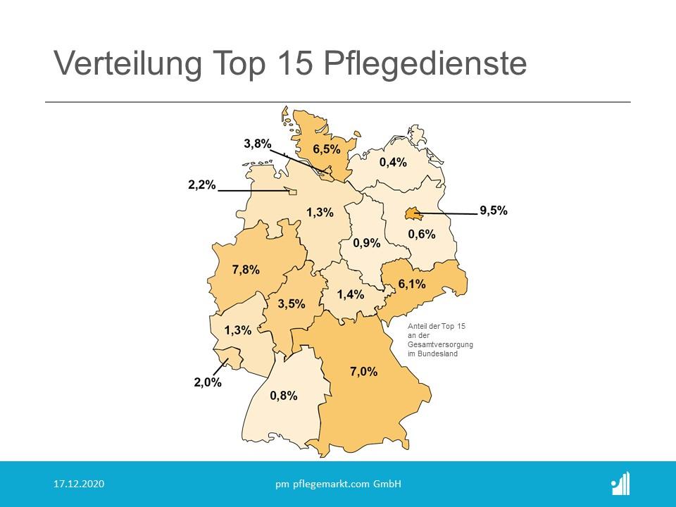 Liste der 15 größten Pflegedienste 2021 - Anteil an der Versorgung je Bundesland