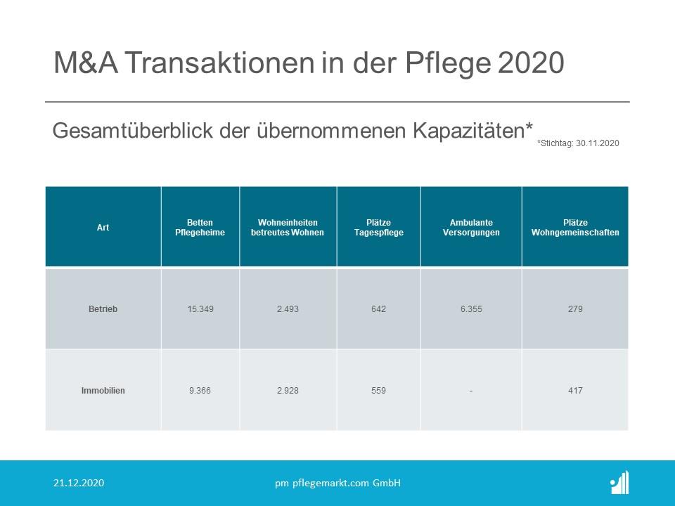 M&A Transaktionen in der Pflege 2020 - Gesamtüberblick übernommene Kapazitäten