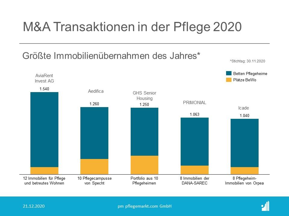M&A Transaktionen in der Pflege 2020 - Größte Immobilienübernahmen des Jahres