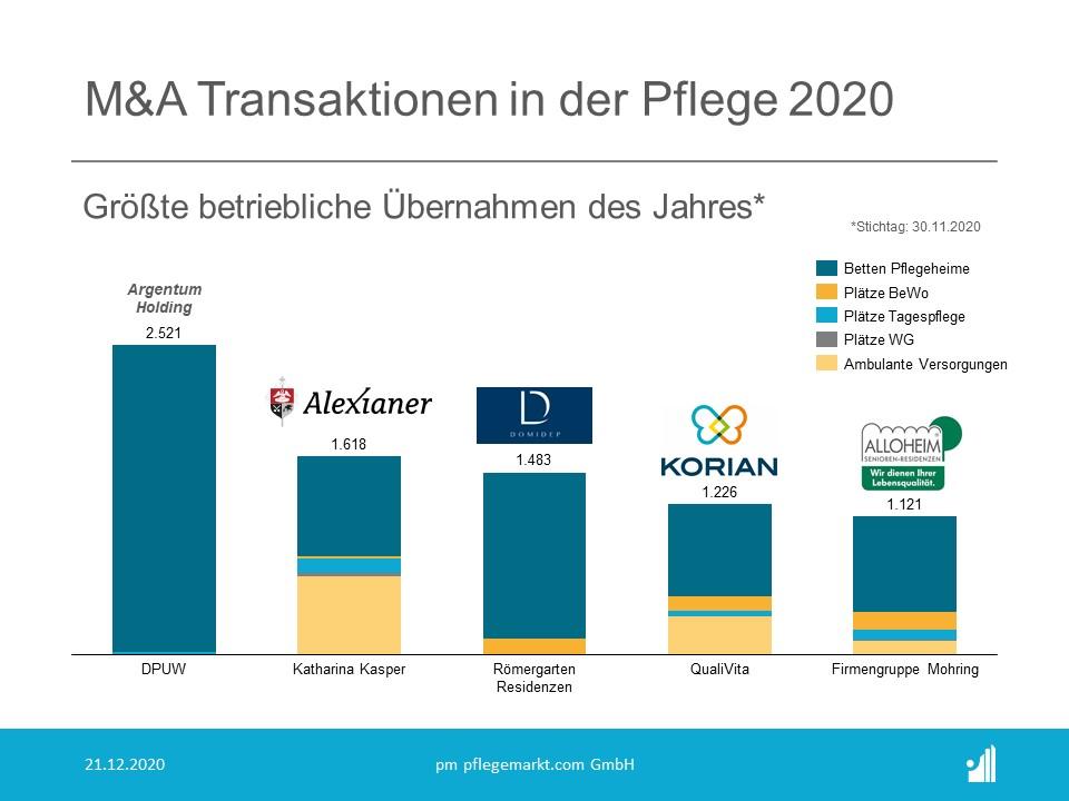 M&A Transaktionen in der Pflege 2020 - Größte betriebliche Übernahmen des Jahres