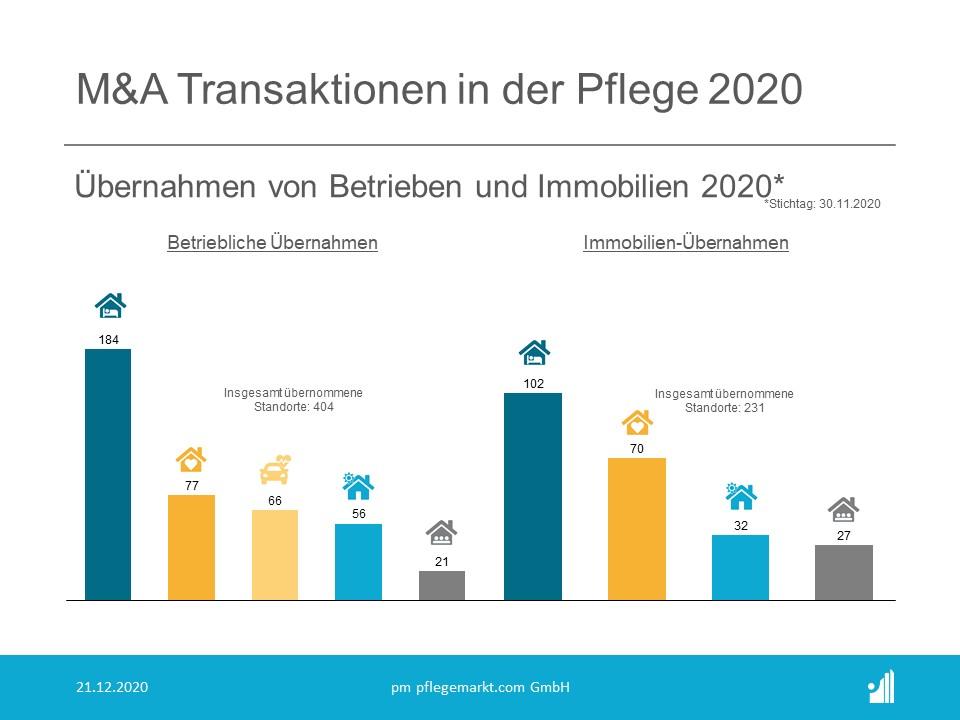 M&A Transaktionen in der Pflege 2020 - Übernahmen Betriebe und Immobilien Übersicht