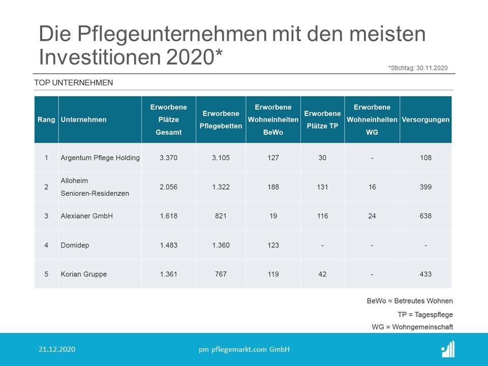 M&A Transaktionen in der Pflege 2020 - Unternehmen mit den meisten Investitionen 2020