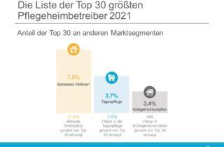 Marktanteil insgesamt der 30 größten Pflegeheimbetreiber