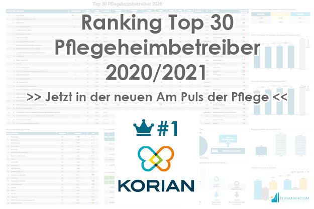 Korian Platz 1 der Top 30 Pflegeheimbetreiber 2020/2021