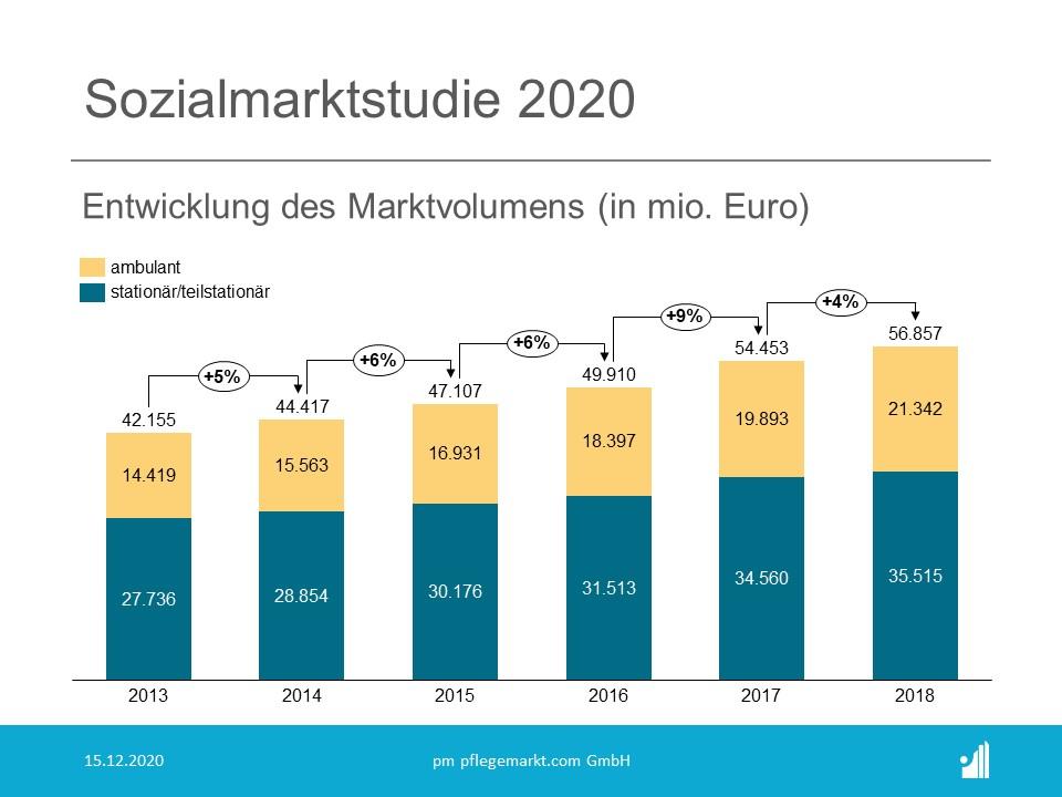Sozialmarktstudie 2020 - Entwicklung des Marktvolumens in Euro