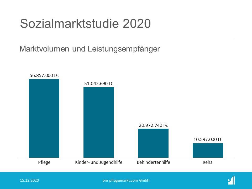 Sozialmarktstudie 2020 - Marktvolumen und Leistungsempfänger