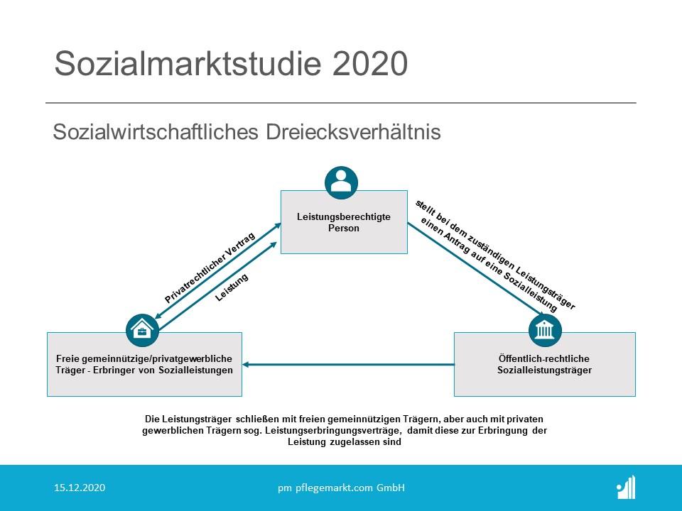 Sozialmarktstudie 2020 - Sozialwirtschaftliches Dreiecksverhältnis