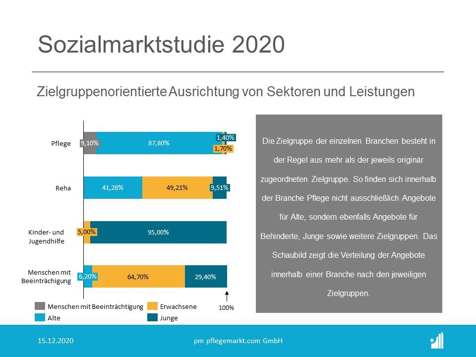 Sozialmarktstudie 2020 - Zielgruppenorientierte Ausrichtung von Sektoren und Leistungen