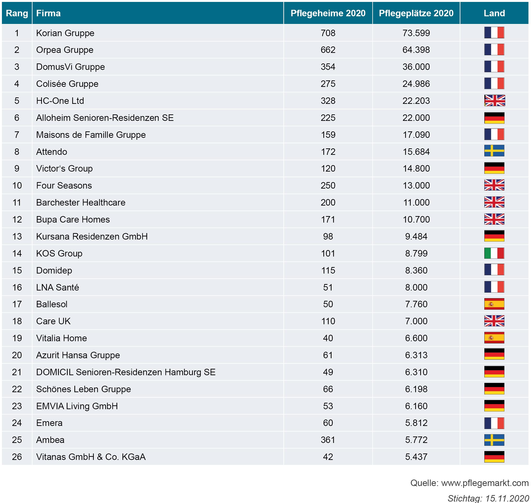 Die Top 25 Pflegeheimbetreiber Europa 2021